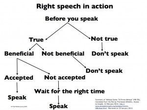 Right Speech in Action